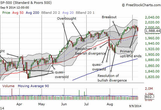 The S&P 500 takes an ominous downward turn as 20DMA  gets tested for first time since breakout