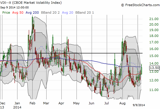 The VIX did not retest recent lows and is now positioned for a new run-up