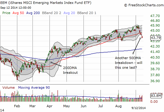 Despite the small breakdown, EEM is still in an uptrend defined by the 50DMA