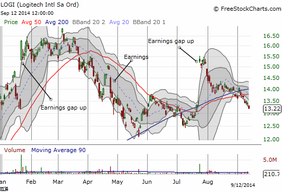 Logitech (LOGI) completes a reversal of the last earnings-inspired gap up - likely confirming waning momentum