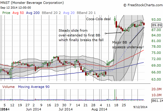 A monster Bollinger Band (BB) squeeze for Monster Beverage Corporation (MNST)