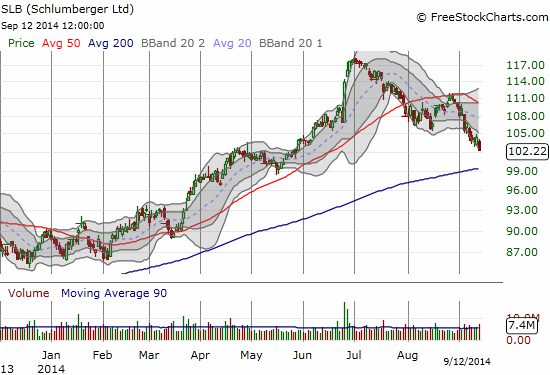 Schlumberger Limited (SLB) looks set to retest its 200DMA support