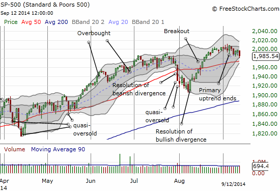 The S&P 500 has lost its primary upward momentum, but it has done well to hover above its 50DMA