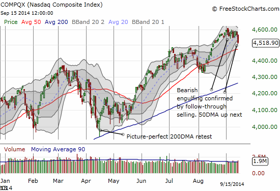 The NASDAQ confirms the bearish engulfing top - setting up a critical retest of 50DMA support