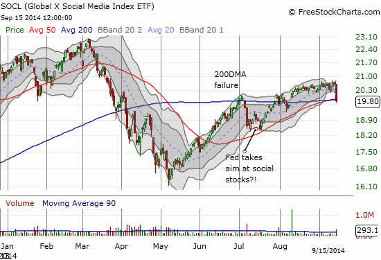 Global X Social Media Index ETF (SOCL) plunges 3.9% for a critical test of converged 50 and 200DMAs