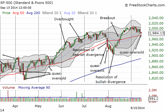 The S&P 500 bounces near 50DMA support to close essentially flat on the day - a nice hammer pattern