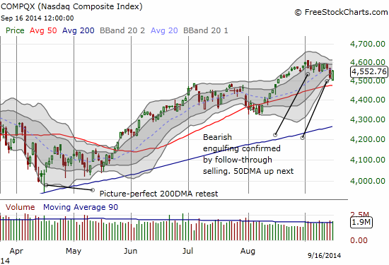 The market rally also helped the NASDAQ but its bearish topping pattern remains intact for now