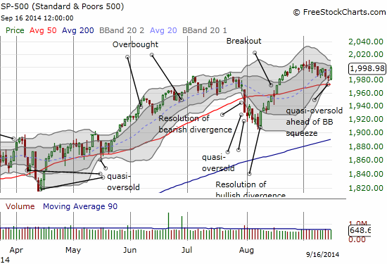 "Not quite 2000, but a bullish push for the S&P 500 above 50DMA support and after a ""hammer"" day on Monday"