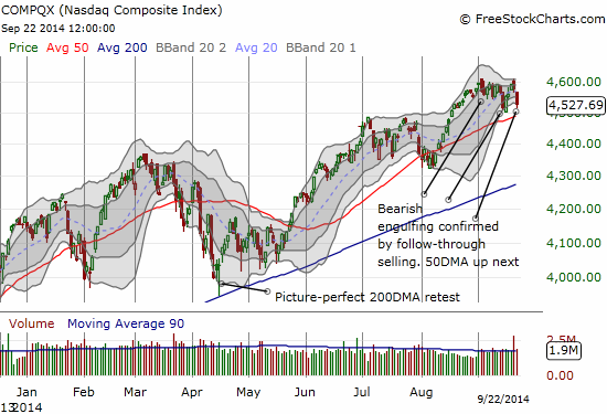 The NASDAQ is STILL struggling with the ominous bearish engulfing (topping) pattern