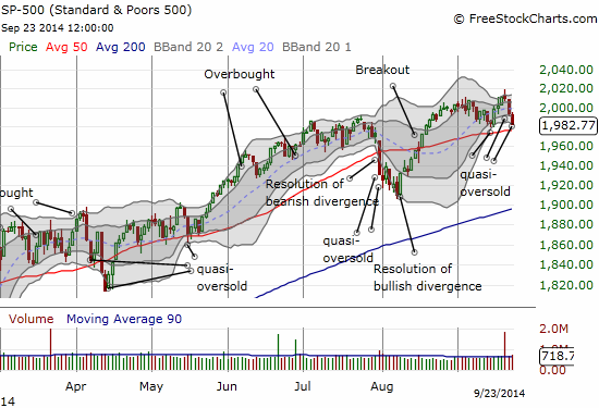 The S&P 500 has made a roundtrip from a 50DMA retest just over a week ago