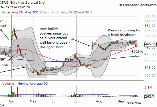 Intuitive Surgical successfully retests its 50DMA in the middle of a post gap up holding pattern
