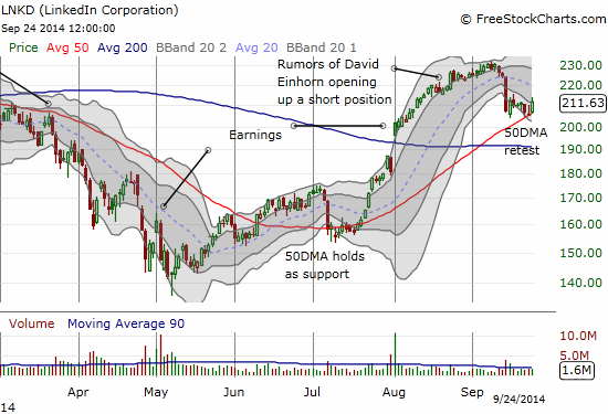 LinkedIn (LNKD) attempts a bounce off 50DMA support