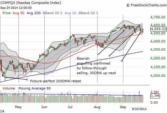 The NASDAQ successfully retests 50DMA support