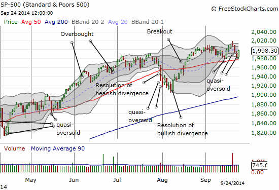 The S&P 500 successfully retests 50DMA support