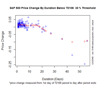 S&P 500 Price Change By Duration Below the T2108 30% Threshold