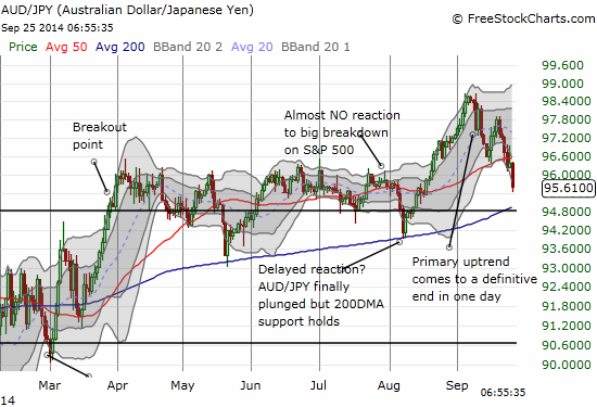 The Australian dollar - Japanese yen dance partners continue to confirm a weakening appetite for risk