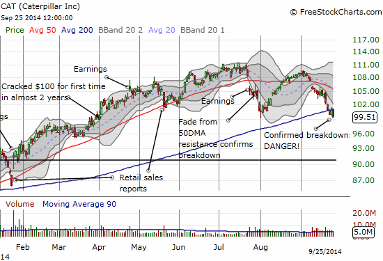 Caterpillar officially throws up the danger sign with a 200DMA breakdown