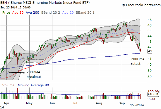 A critical test of the 200DMA for emerging markets as represented in EEM