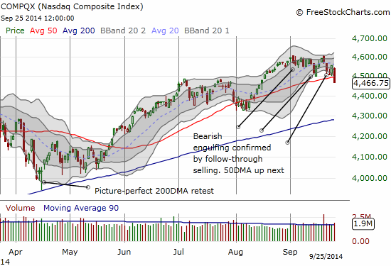 The NASDAQ breaks down below its 50DMA and well below the lower-BB