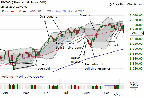 The S&P 500 breaks down below its 50DMA and well below the lower-BB