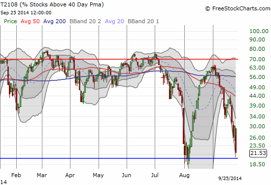 Closing in on oversold conditions - can we get a true close below 20% this time?!