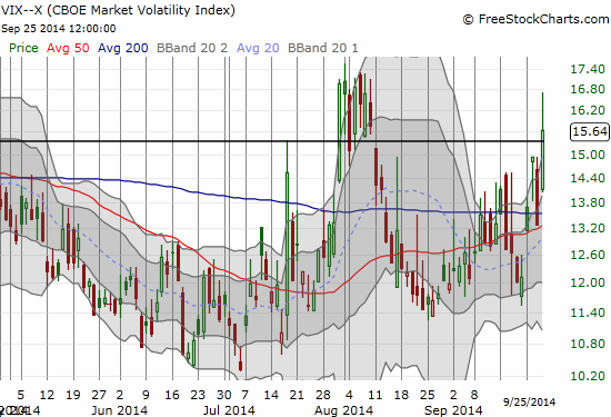 The VIX makes another sharp reversal - this whiplash sends it above the 15.32 pivot point