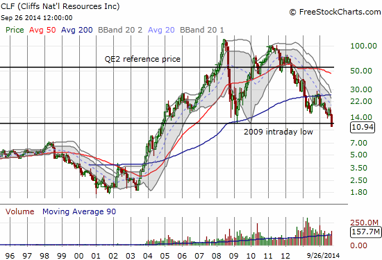 Cliff Natural Resources (CLF) hits a ~10-year low
