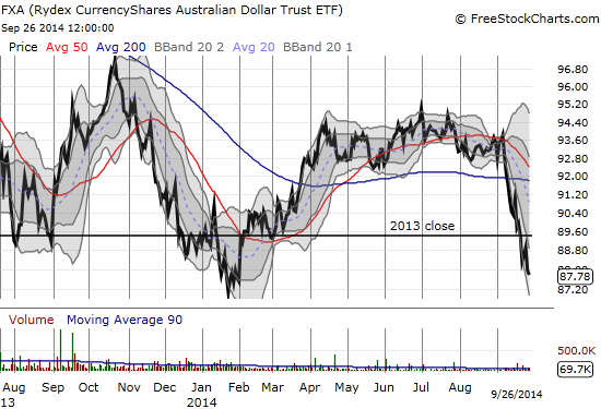FXA has experienced wide swings over the year: it is now down for the year and headed to a retest  of the year's low