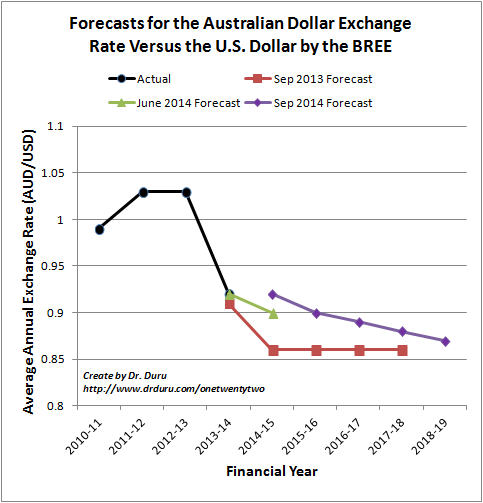 The BREE hikes its expectations for the Australian dollar exchange rate