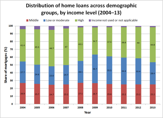 Distribution of home loans across demographic groups, by income level (2004–13)