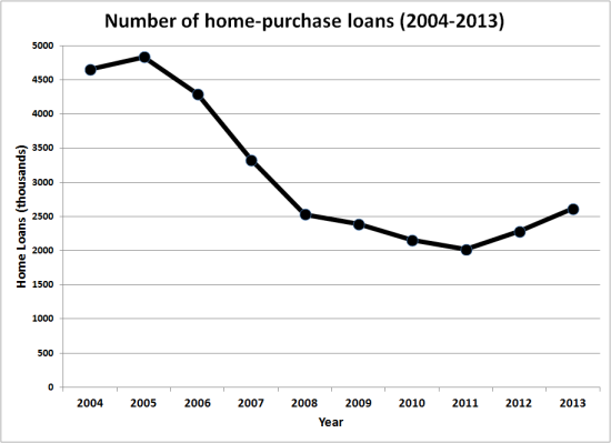 Number of home-purchase loans (2004-2013)