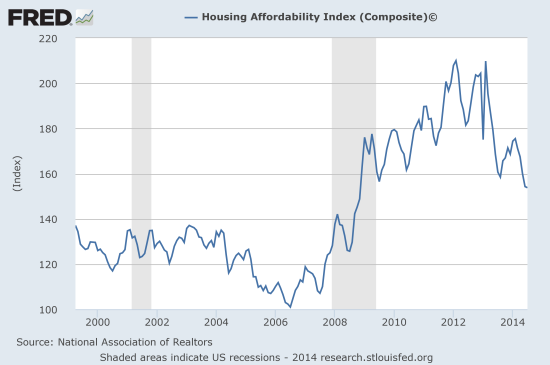 Overall housing affordability at a post-recession low but remains much better than before the recession