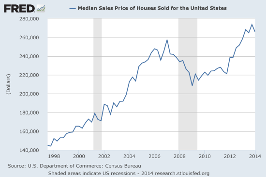 Median Sales Price of Houses Sold for the United States