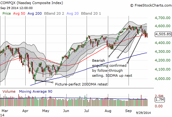 The NASDAQ struggles to hold onto 50DMA support