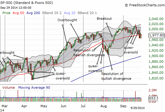 The S&P 500 bounces right back to the 50DMA after gapping down