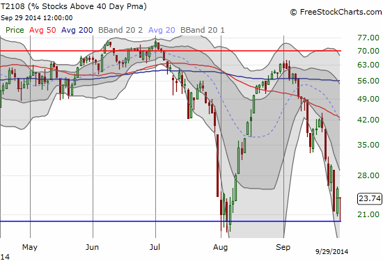 Close enough? Tantalizingly close to oversold before bouncing