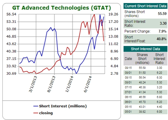 Short sellers regained their nerve and zeal to bet against GTAT in recent months
