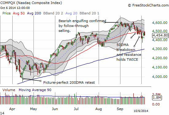 The NASDAQ fails to break 50DMA resistance AGAIN
