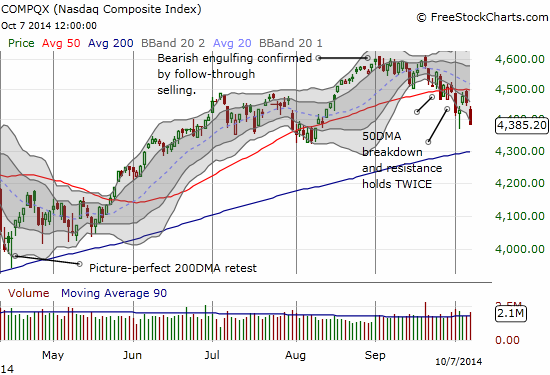 The NASDAQ now trades at a 2-month closing low with a downtrend firmly defined by a rapidly declining 20DMA