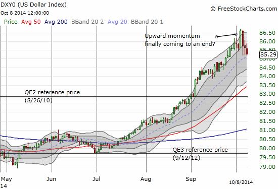 The U.S. dollar index's upward momentum finally hits a speed bump this week