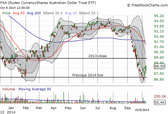 A strong week so far for FXA as its bounce from new 2014 lows continues
