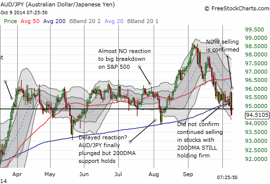The Australian dollar tanks against the Japanese yen and breaks important support