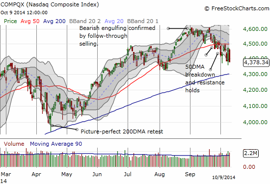 The NASDAQ is also making a stretch for 200DMA support