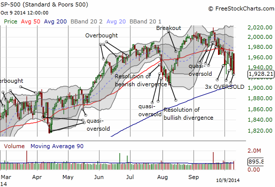The S&P 500 is now stretching for a retest of 200DMA support