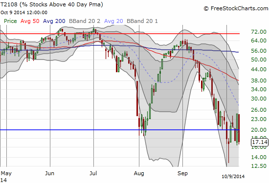 A third trip to oversold conditions in October