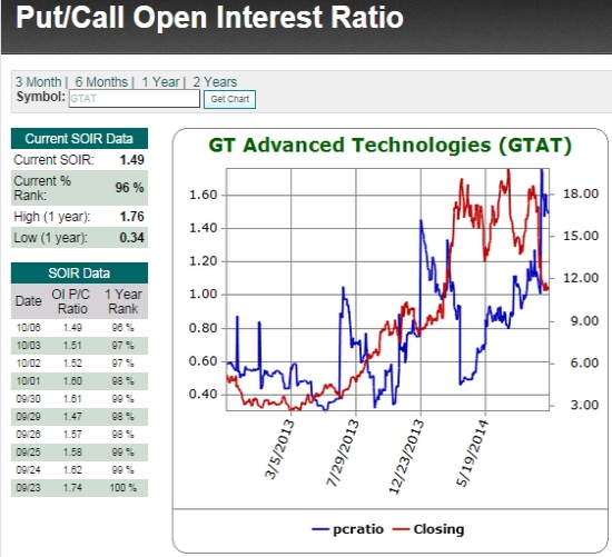 Even put buyers had ganged up on GTAT in recent months. Note their failure to time a collapse at least twice earlier in 2013.