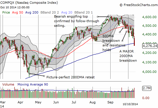 No picture-perfect retest of the 200DMA this time. Instead, a clean breakdown.