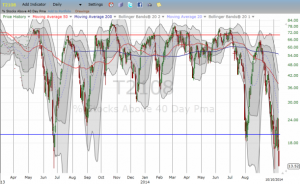 T2108 plunges again
