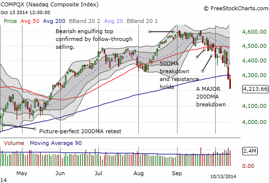 The NASDAQ confirmed its 200DMA breakdown with another day of selling