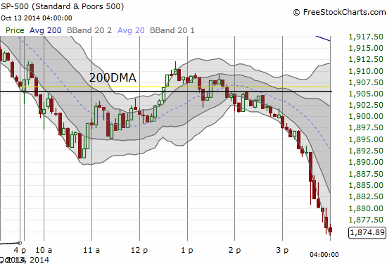 The market made two attempts to hold 200DMA support before it all fell apart into the close (5-minute chart)